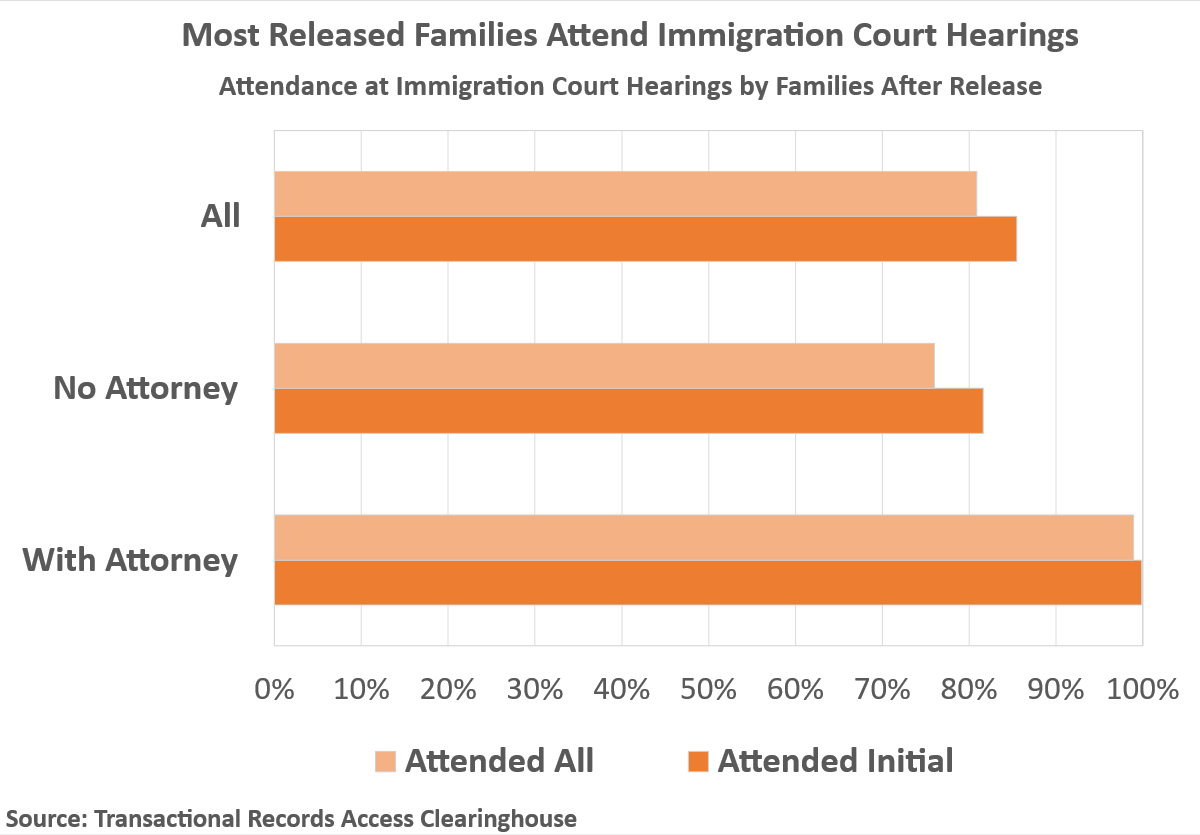 Families who attend immigration court hearings